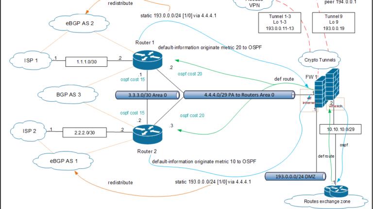 Кращі практики проектування архітектури для забезпечення інформаційної безпеки при використанні міжмережевих екранів (частина I)