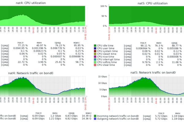 Швидкий роутинг і NAT в Linux