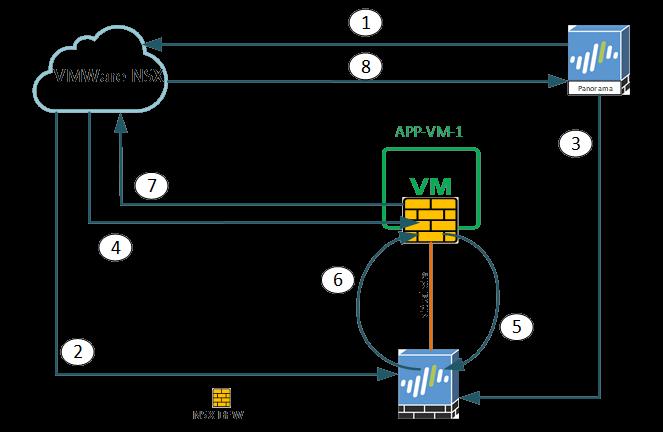 Кращі практики проектування архітектури для забезпечення інформаційної безпеки при використанні міжмережевих екранів (частина II)