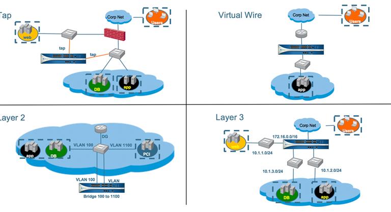 Реальна захист віртуальних мереж