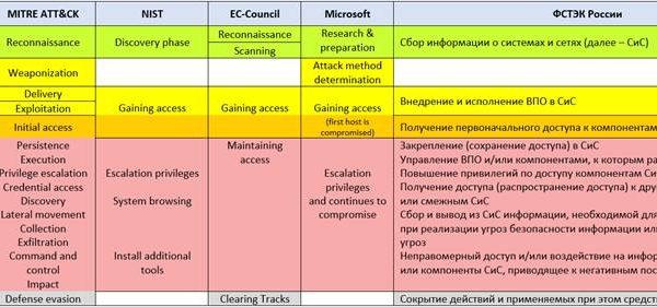 Моделі кібератак. Систематизуємо захист і напад