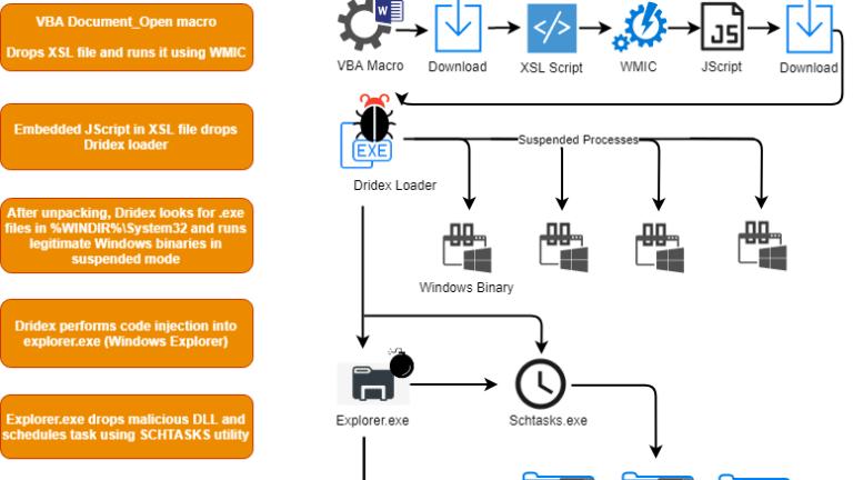 Включаємо збір подій запуску підозрілих процесів в Windows і виявляємо загрози за допомогою Quest InTrust